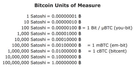 Bitcoin units of measure