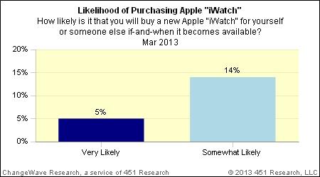 Sondage 19 pourcent iWatch
