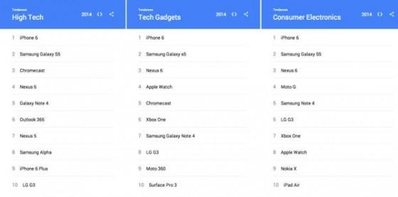 Classement recherche google iphone 6