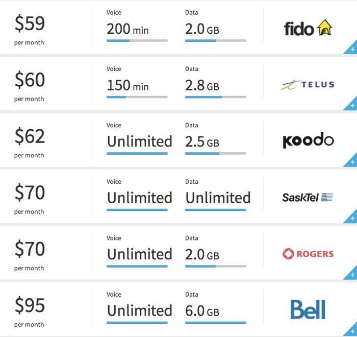 Image Result For Cell Phone Plan Comparison