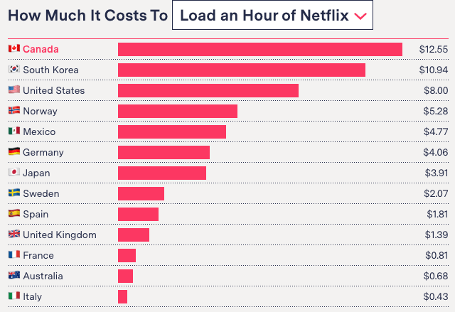 How much does it cost to charge Netflix