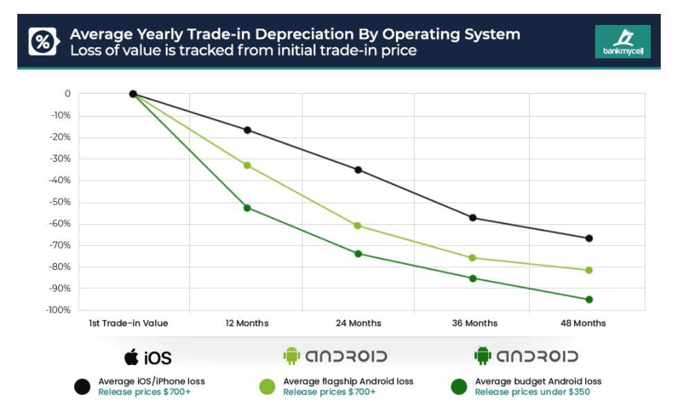 Стоимость выкупа для Android и iOS