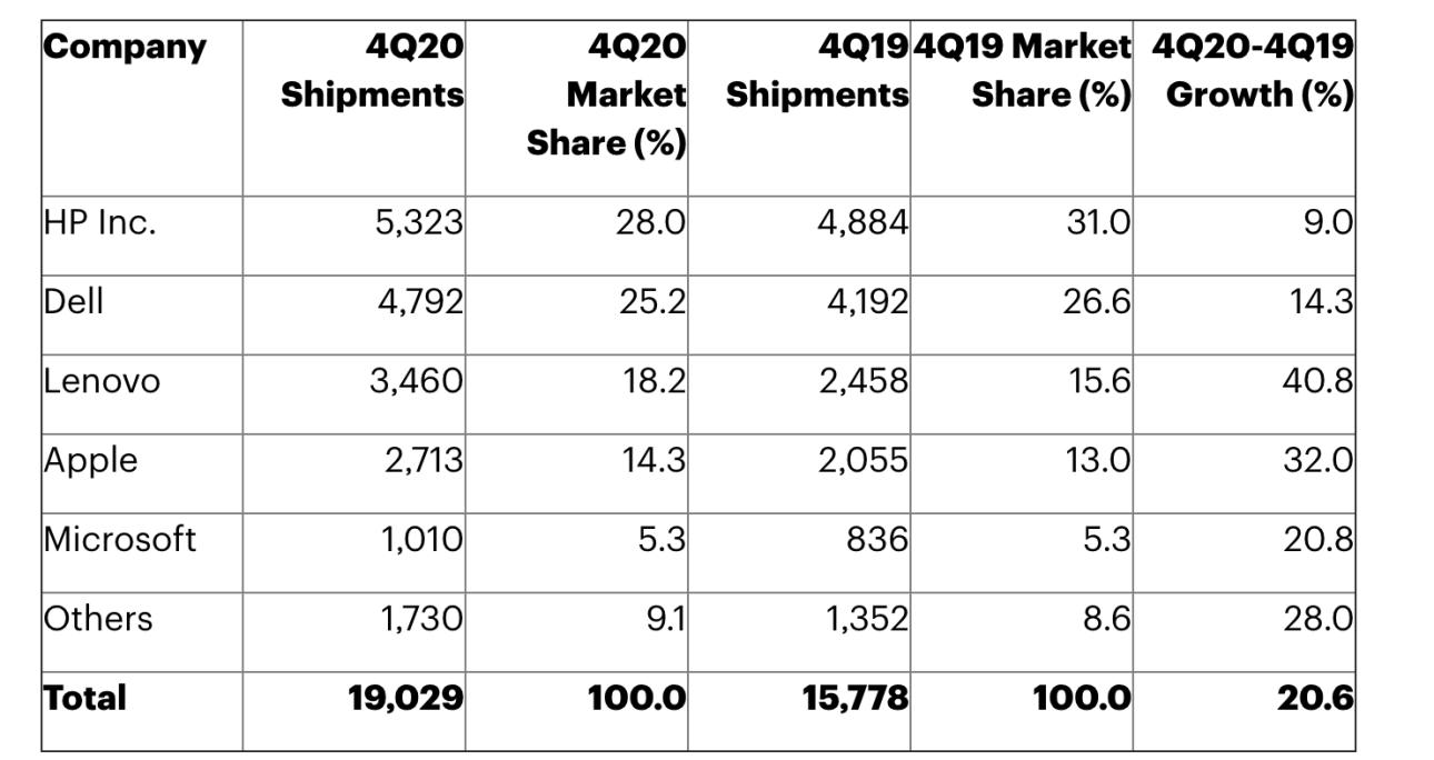 Доля рынка поставок компьютеров Mac в США, Gartner