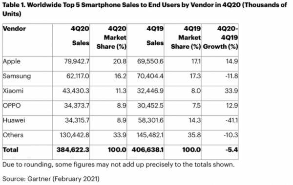 Apple становится крупнейшим производителем смартфонов в 4 квартале 2020 года впервые с 2016 года