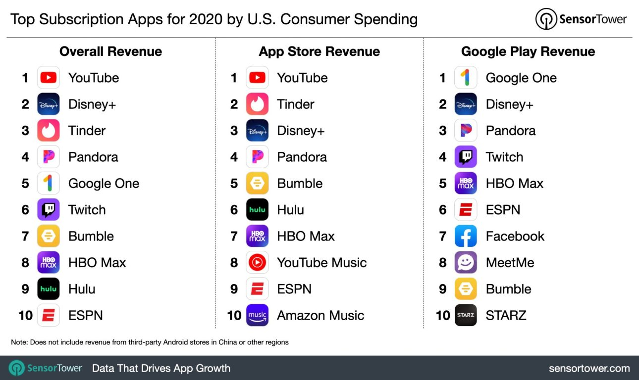 самые прибыльные приложения для покупок в приложениях по всему миру