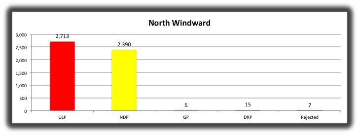 01 North Windward