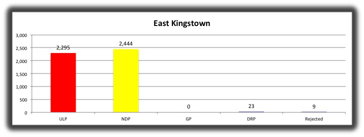08 East Kingstown