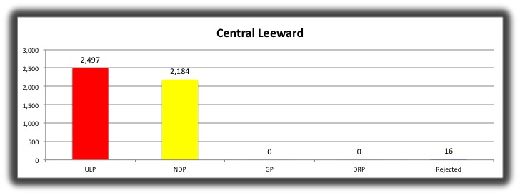 The Ulp'S Louis Straker Has Been Declared Winner Of The Central Leeward Seat. (Iwn Image)