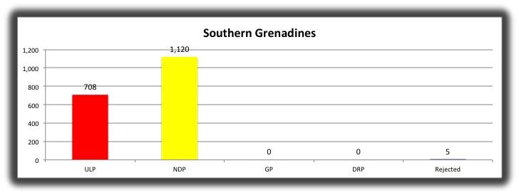 15 Southern Grenadines