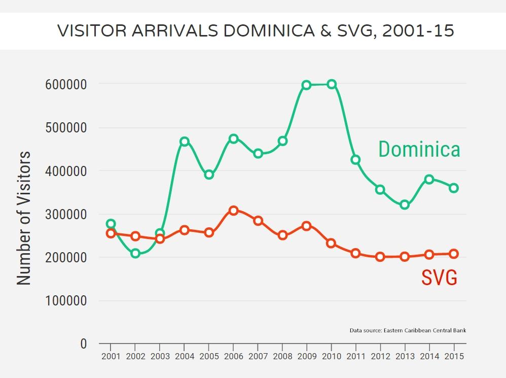 Visitor-Arrivals