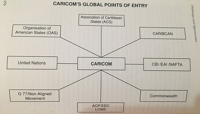 Caricom Global Points Of Entry