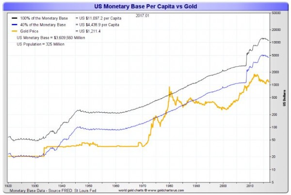 Gold's Price vs US dollar M1, M2, M3 - image 5