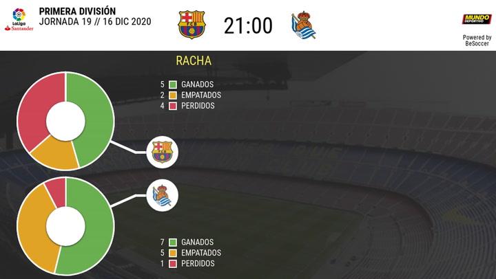 Los datos del Barça-Real Sociedad, el 16 de diciembre de 2020 (jornada 19 adelantada)