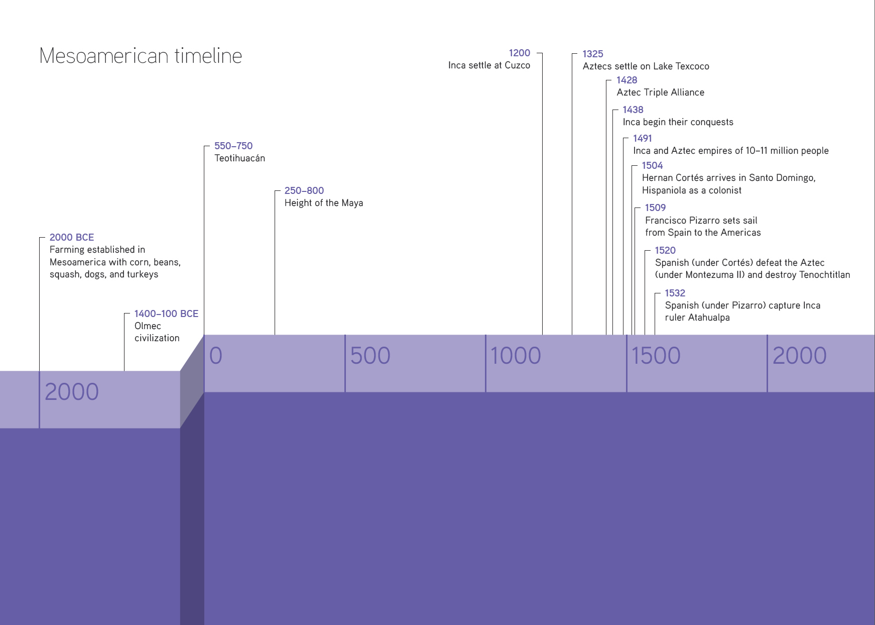 Inca Empire Timeline For Kids