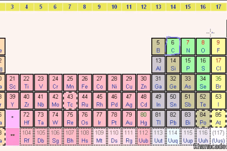Modern periodic table with atomic mass and valency best of valency that have eight the periodic table electron shells and orbitals article khan the periodic table electron shells and orbitals article khan academy urtaz Gallery