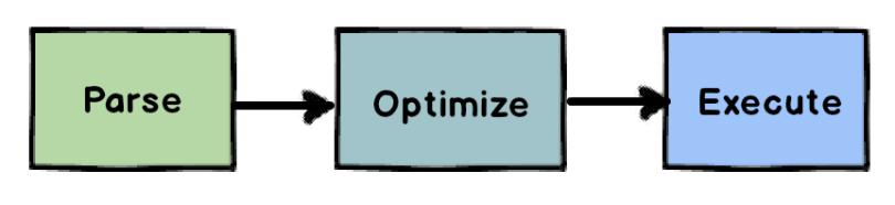 Parse, then Optimize, then Execute