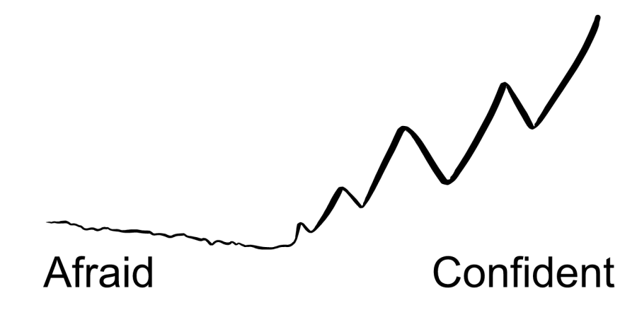 """An illustration of a line that starts off thin and wiggly on the left and then gets thicker and straighter as it moves to the right. The left is labeled """"Afraid"""" and the right is labeled """"Confident""""."""