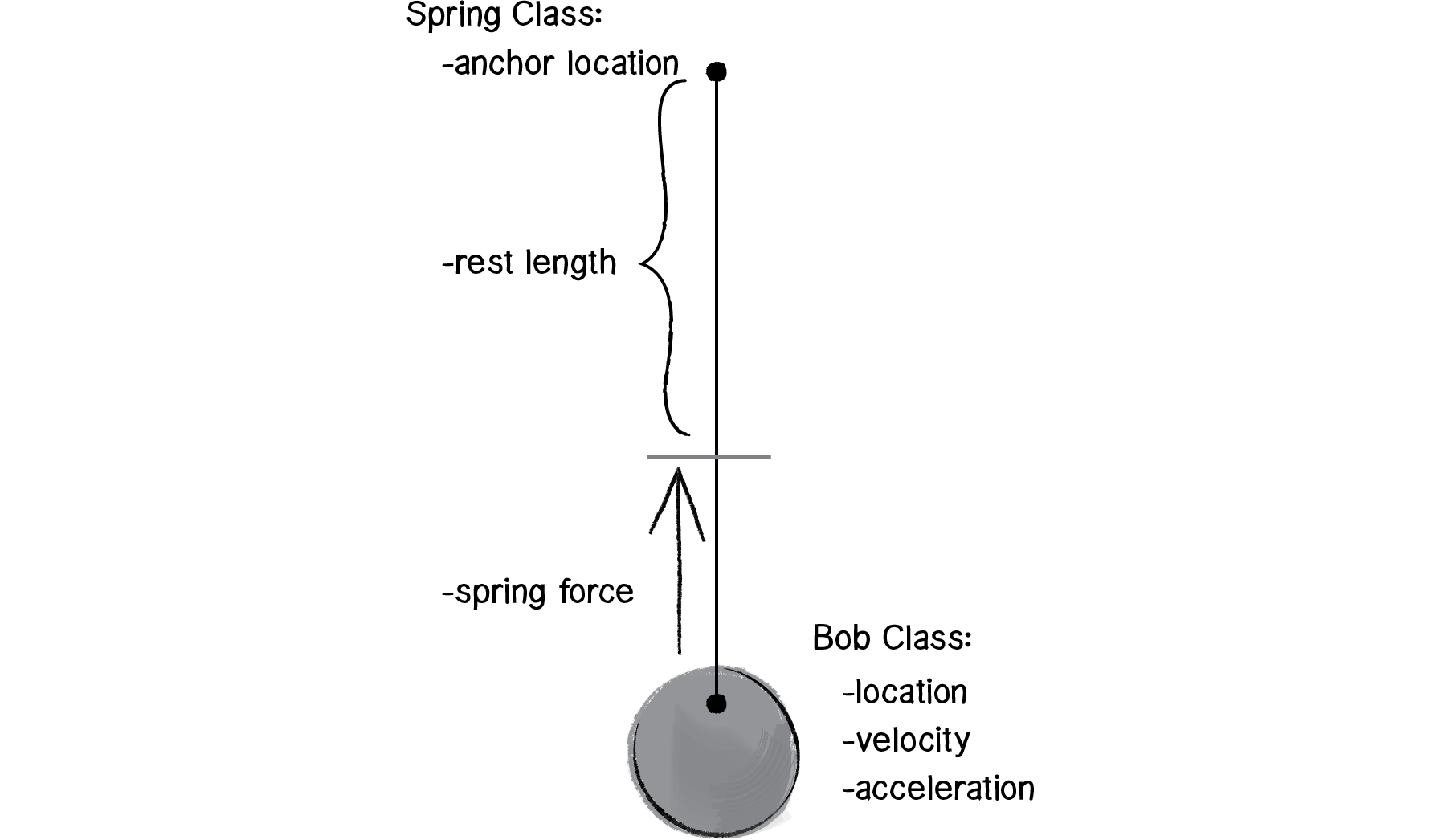 Spring Force Definition