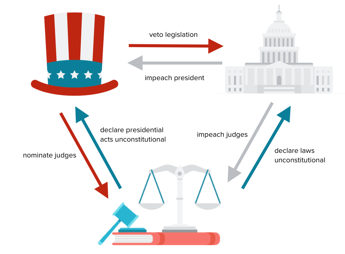 The Governmental Process The Governmental Process