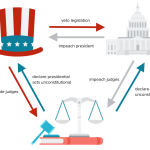 Principles Of American Government Article Khan Academy