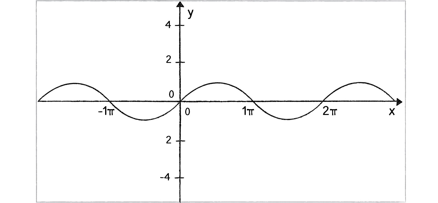 Write An Equation Of The Cosine Function With Amplitude Pi