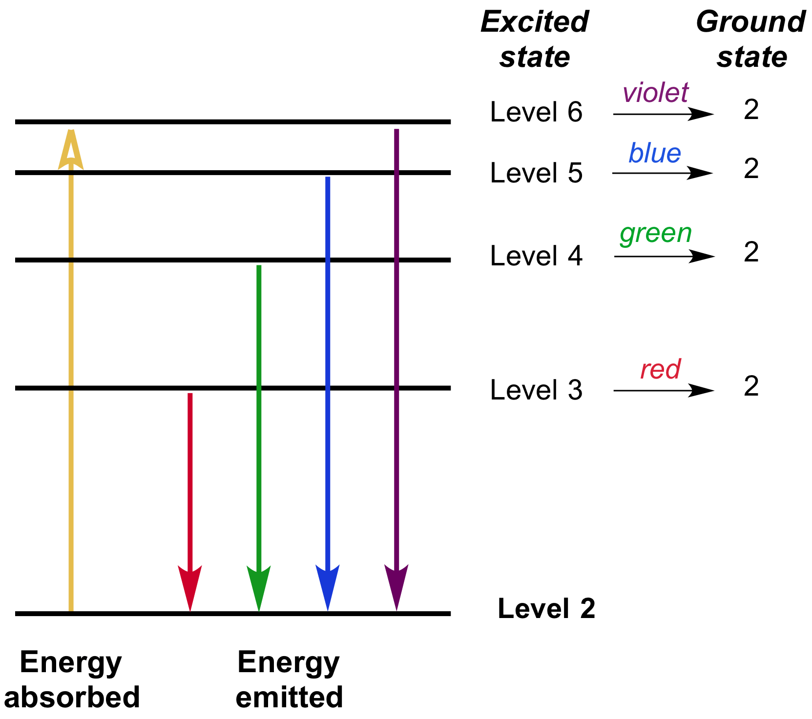 Electron Energy And Light Answers Key