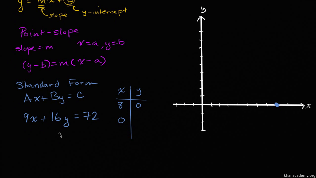 Intro to linear equation standard form