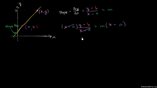 Intro to point-slope form  Algebra (video)  Khan Academy