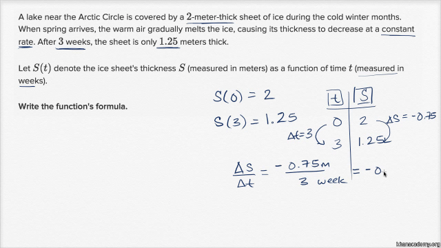 Linear functions word problem: iceberg