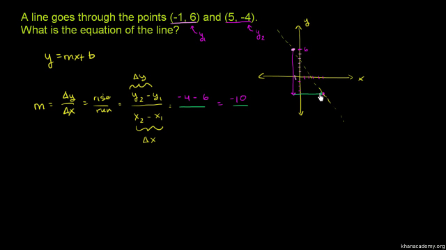 Slope-intercept equation from two points