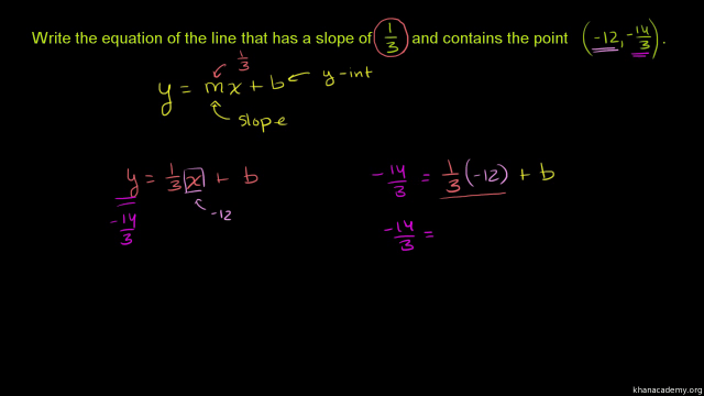 Slope-intercept equation from slope & point: fractions (old)