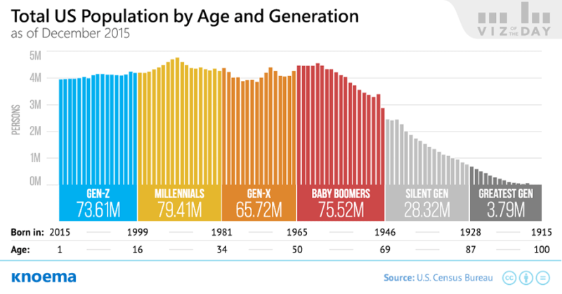 US Population by Age and Generation