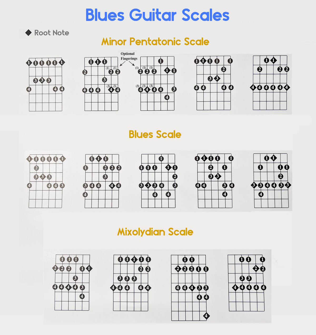 The 10 Best Blues Guitar Chords Chord Progressions 12