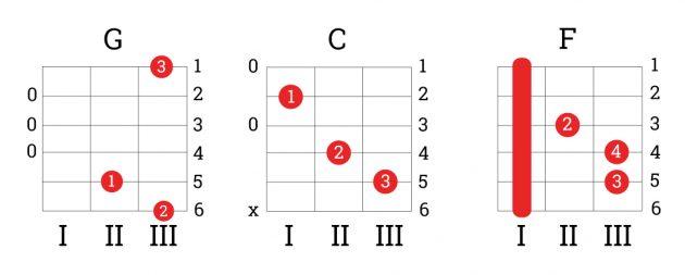 Как научиться играть на гитаре: аккорды G, C, F
