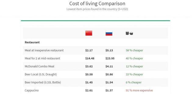 VisaDB: сравнение