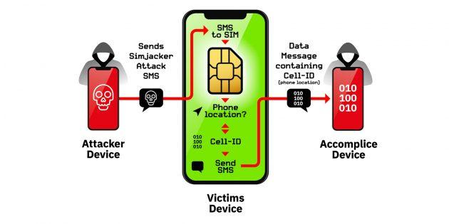 Принцип работы уязвимости в SIM-картах Simjacker