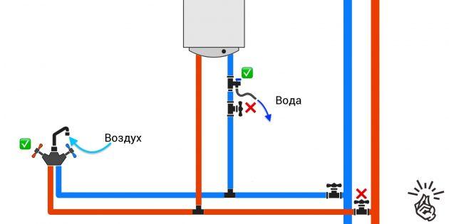 Como drenar a água do aquecedor de água: conexão sem camisetas