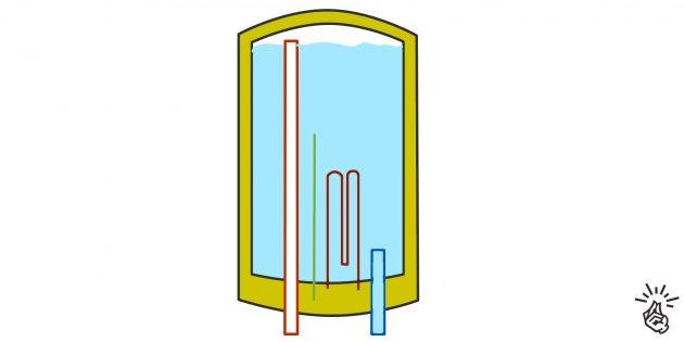 Vedenlämmitin työjärjestelmä