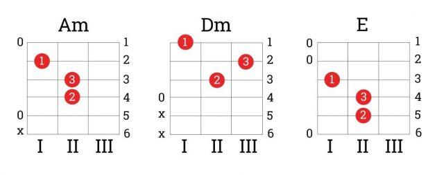 Как научиться играть на гитаре: аккорды Am, Dm, E