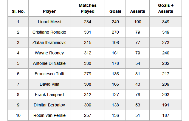 Full top 10 - Players with most goals and assists