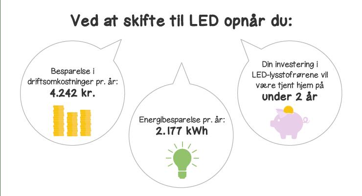 LED fordele
