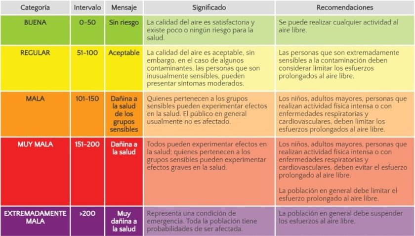 Los índices de Calidad del Aire. Foto de Aire CDMX.