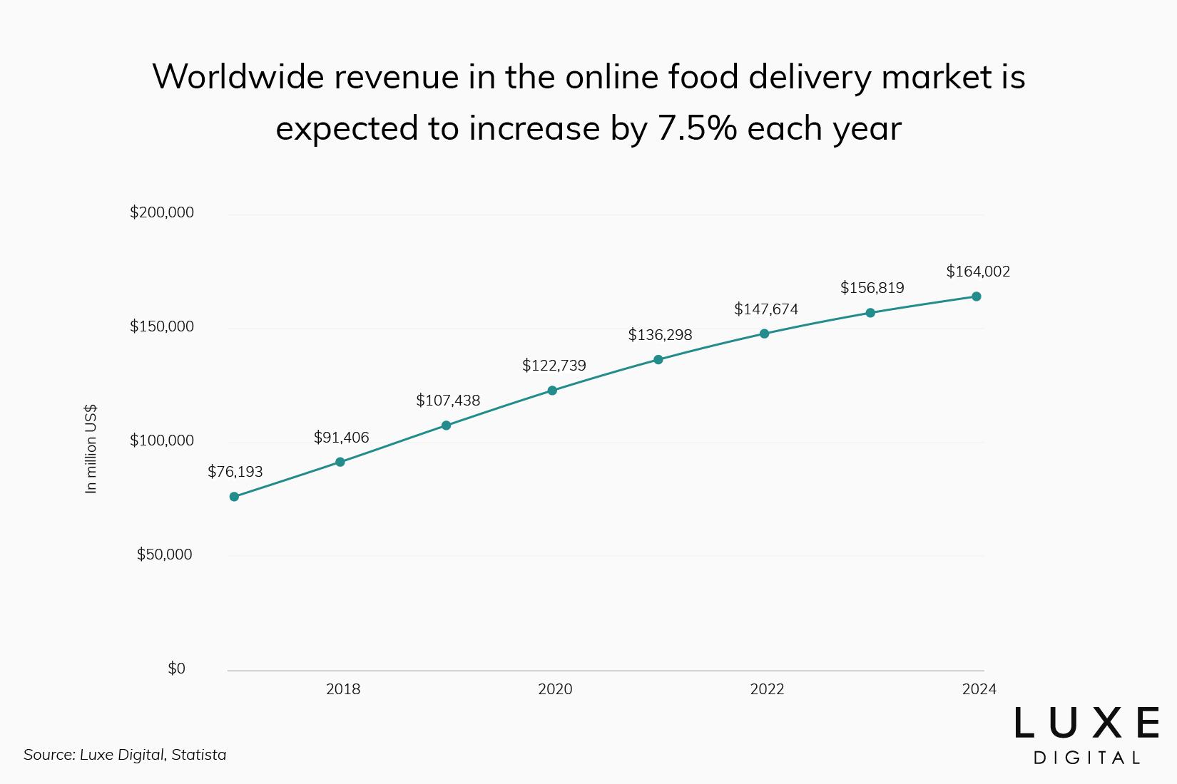 growth online restaurant order delivery statistics - Luxe Digital