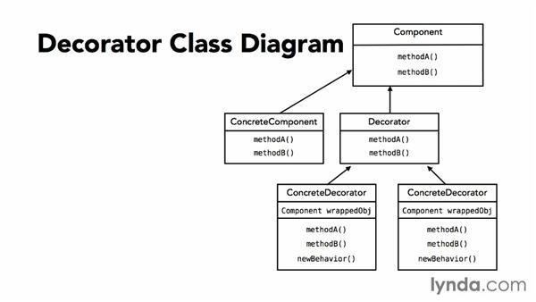 Uml Diagram Of The Code Shown Below