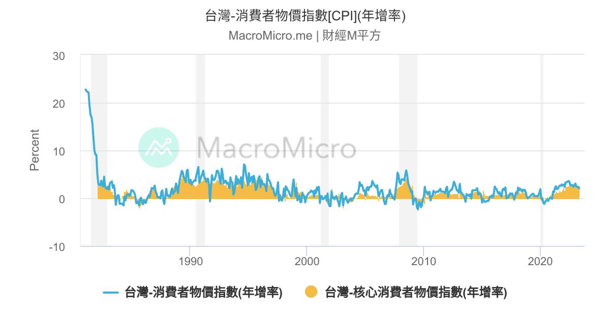 臺灣-消費者物價指數細項(年增率) | 物價 | 圖組 | MacroMicro 財經M平方