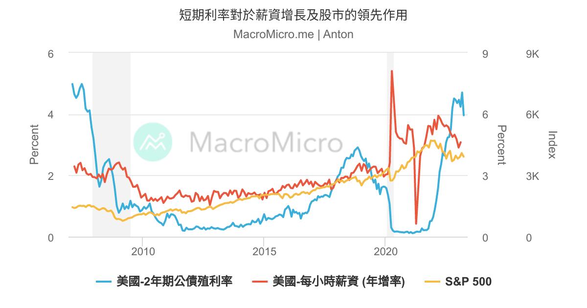 短期利率對於薪資增長及股市的領先作用   MacroMicro 財經M平方