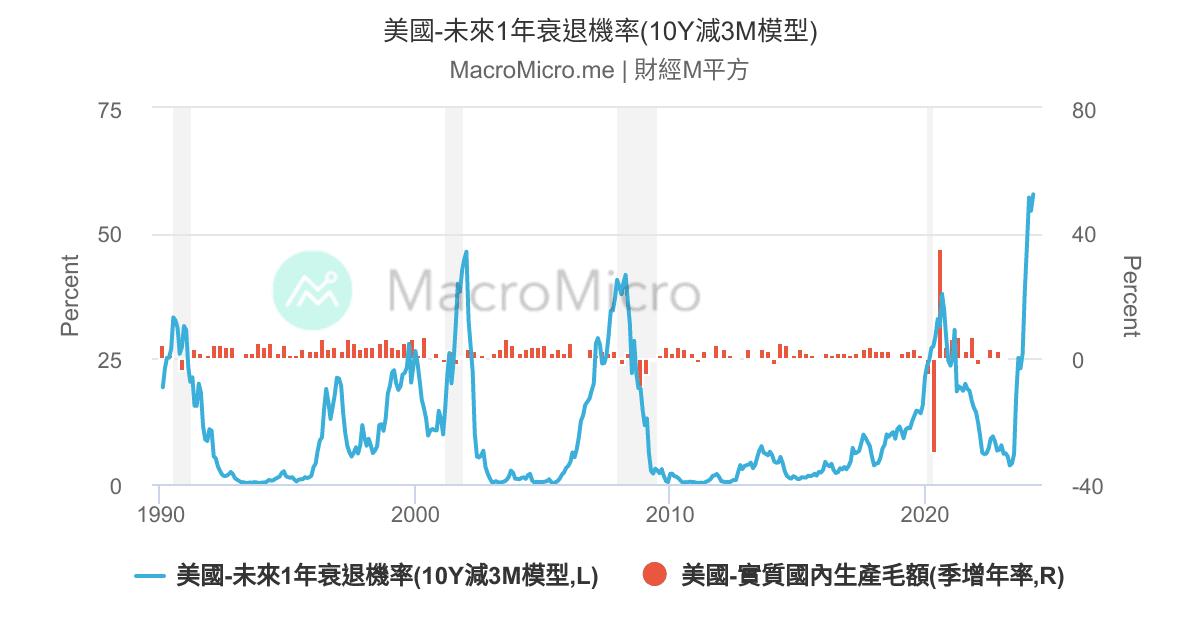 VIX波動率指數 | 美國股市 | 圖組 | MacroMicro 財經M平方