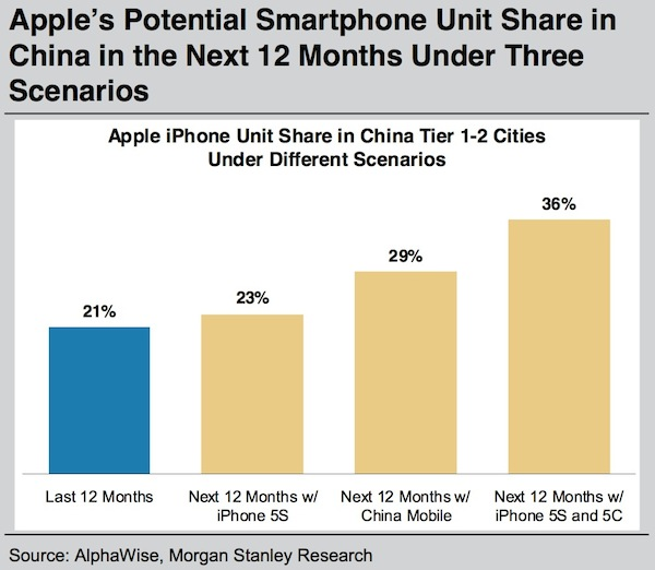 morgan_stanley_iphone_china_2013