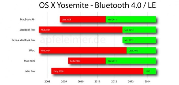 osx-yosemite-bluetooth-4.0-le-apfeleimer