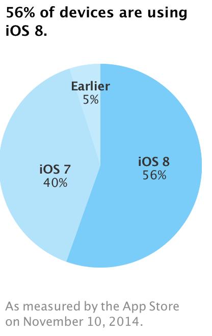 IOS 8 ora installato su quasi 60 per cento dei dispositivi attivi dellIOS